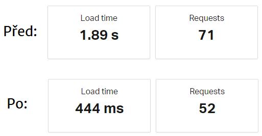 Demonstrace výsledků zrychlení webu ARES